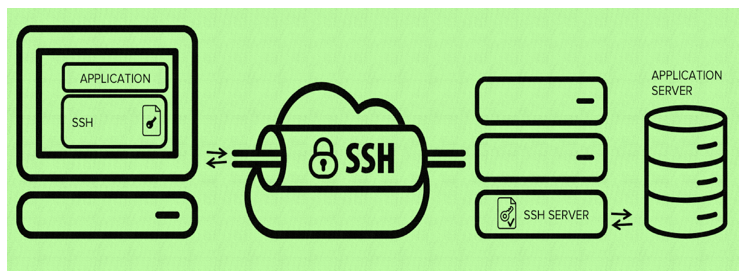 OpenSSH Image
