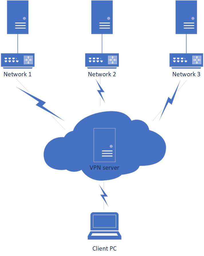 VPN Server Image