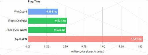 wireguard speeds graph